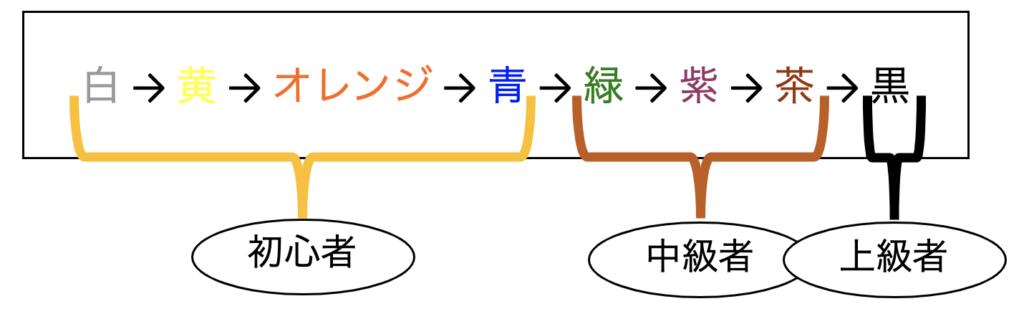 白帯から青帯が初心者。緑おびから茶帯が中級者。黒帯が上級者です。