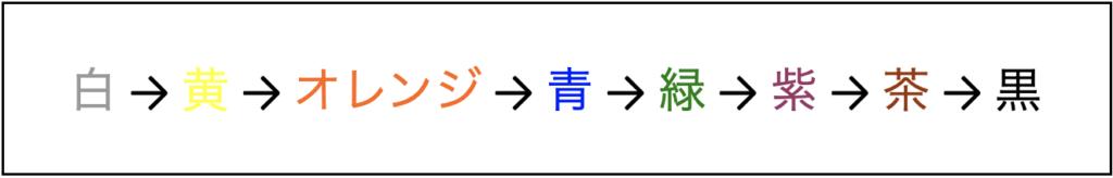 白→黄→オレンジ→青→緑→紫→茶→黒