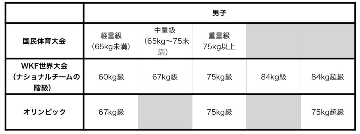 男子の各大会における体重別の表。空手の階級です。