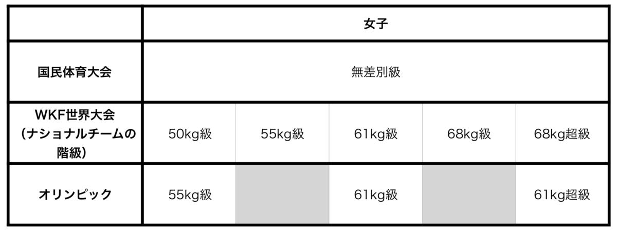 女子の各大会における体重別の表。空手の階級です。