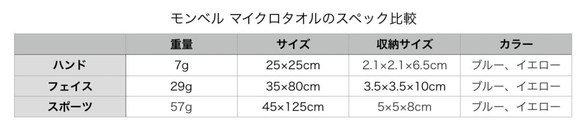 モンベルのマイクロタオルの重量、サイズ、収納サイズ、カラーについてまとめた。